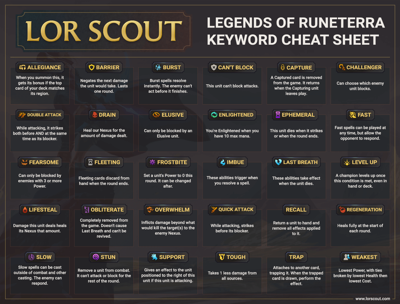 A chart of the Legends of Runeterra keywords and meanings